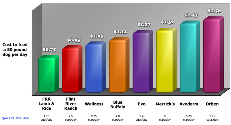 Top Ranked Pet Food Brands Comparison With Flint River Ranch Premium
